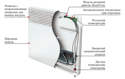 корпус конвектора